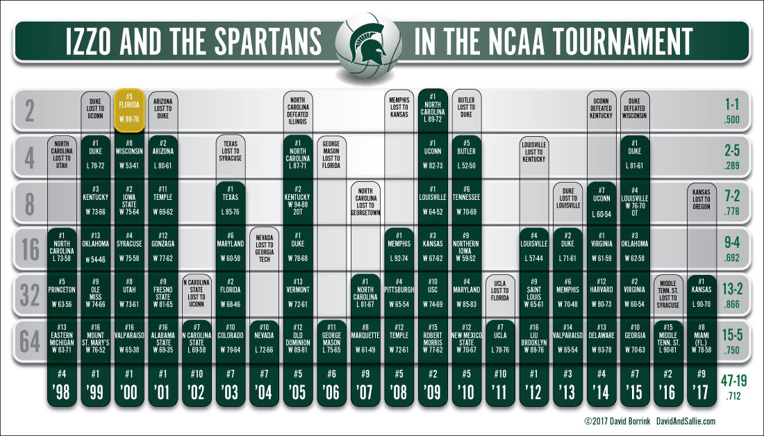 Izzo and the Spartans NCAA Tournament Graphic